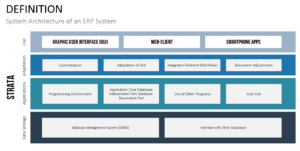 System Architecture Enterprise Resource Planning